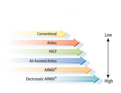 Γιατί Airmix ?